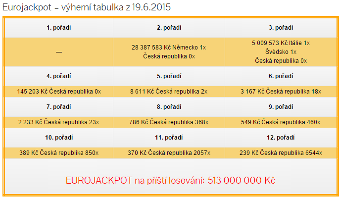 Eurojackpot 19.6 20